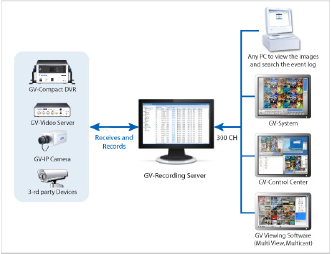 GV-Recording Server/16 - Oprogramowanie NVR i CMS